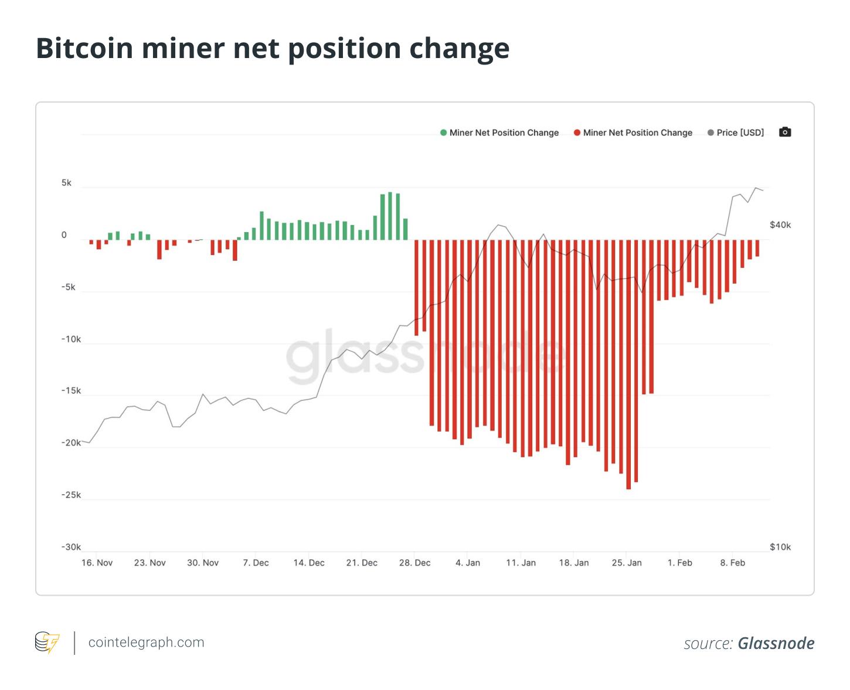 attività bitcoin in vendita)