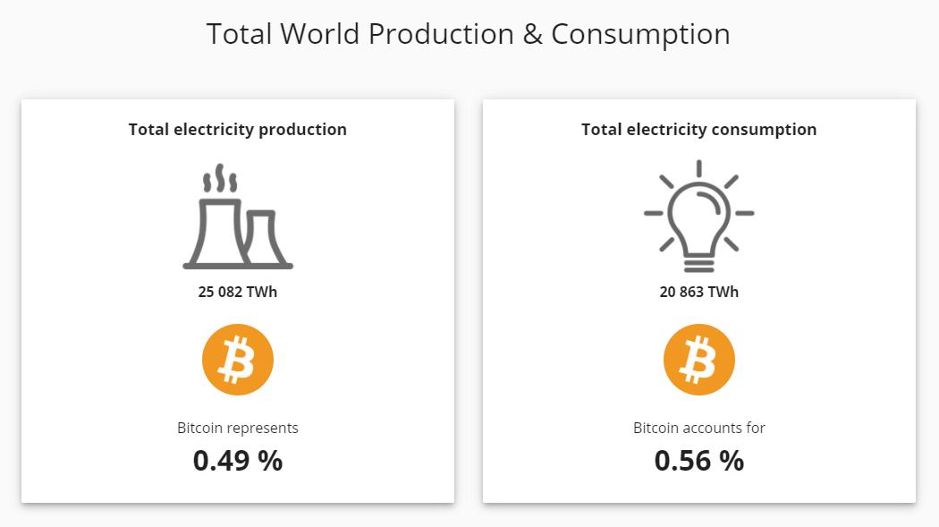 A Bitcoin sötét átka az energiafogyasztás
