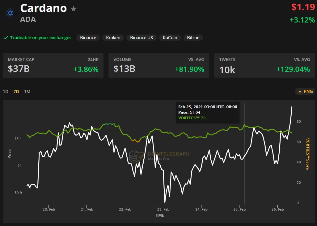 【ADA币】随着ADA价格在24小时内飙升27%,卡尔达诺现已成为排名前三的加密货币