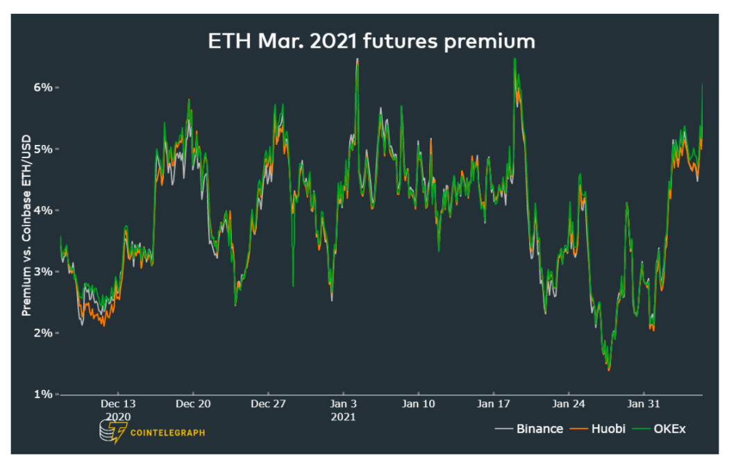 Record $6.5B futures open interest signals traders are bullish on Ethereum