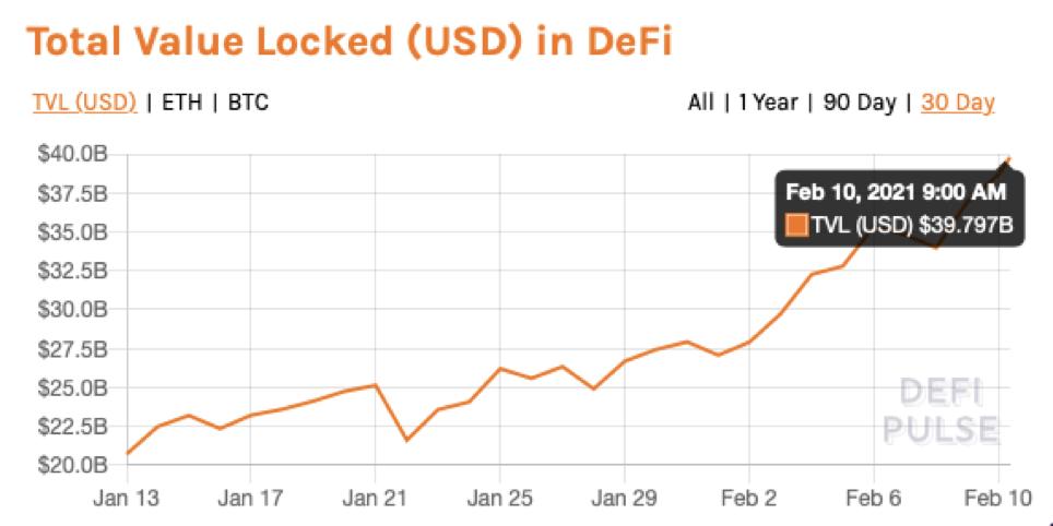 วงการ DeFi คึกคักมาก มูลค่ารวมที่ล็อกเอาไว้ (TVL) สูงสุดเป็นประวัติการณ์ ใกล้แตะ $40 พันล้านเหรียญแล้ว