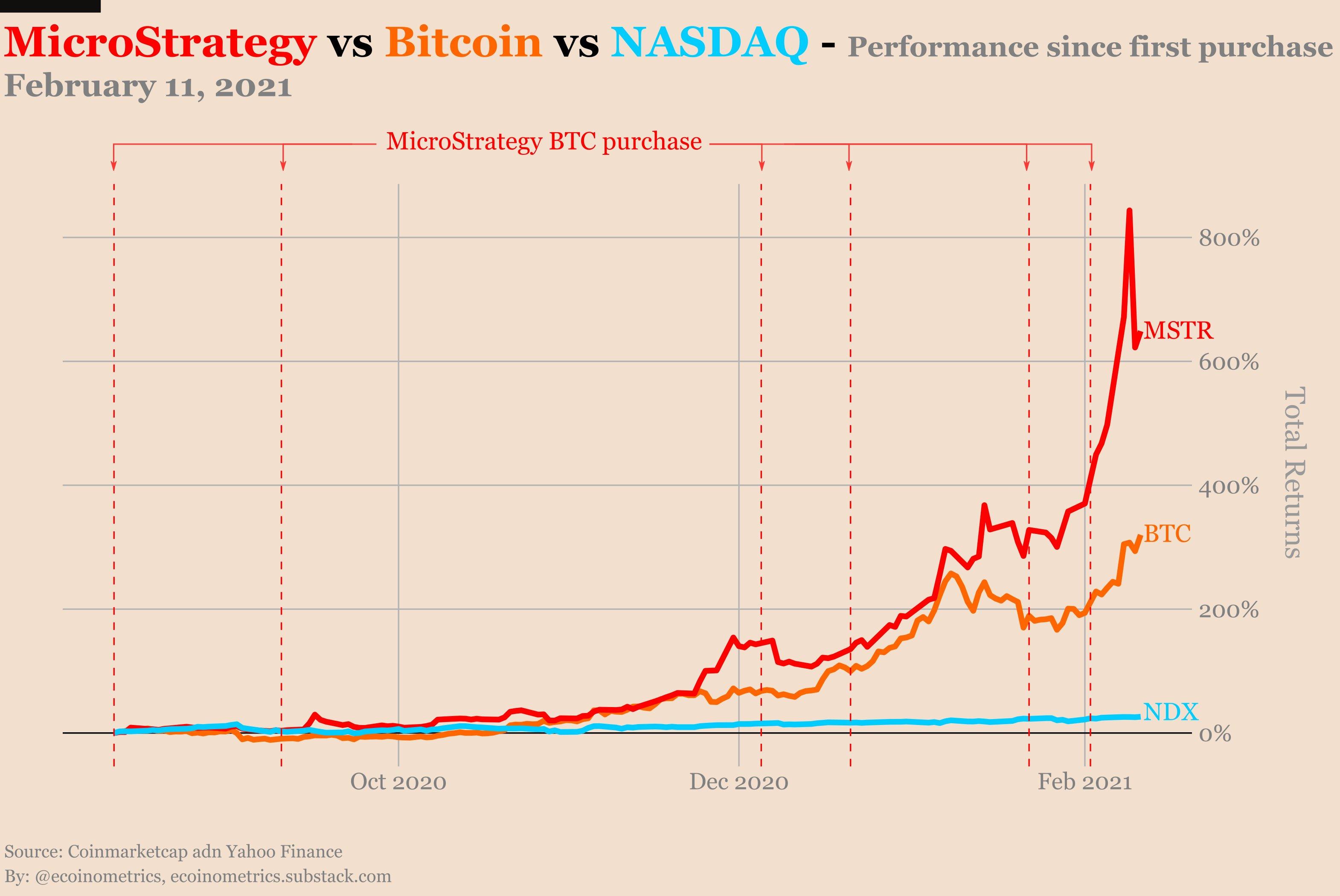 قیمت بیت کوین پس از انتشار این خبر شروع به افزایش می کند!