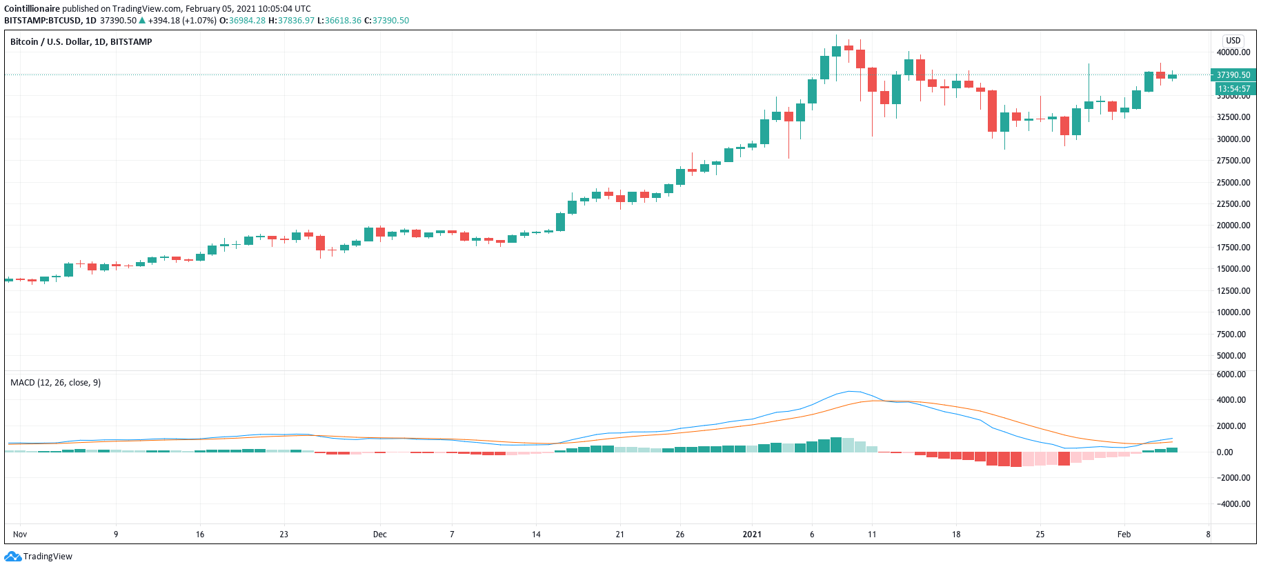 'Top around $390K' — New chart shows this Bitcoin bull run is only beginning