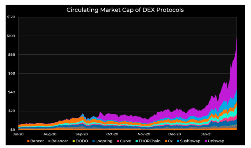 Led by Uniswap, decentralized exchange volumes soared above $50B in January