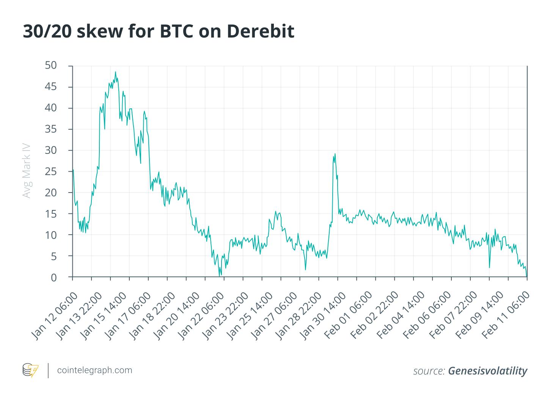 Gli scambi negli spot market crypto