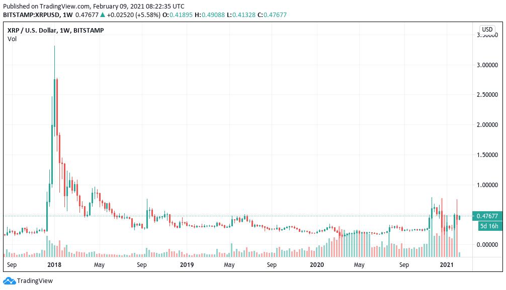 XRP risks losing top-5 crypto status as Polkadot, Cardano market caps hit $21B