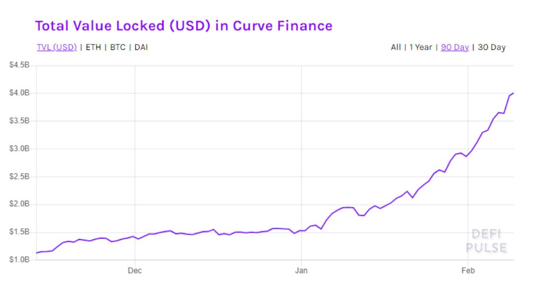 Valore totale bloccato su Curve Finance