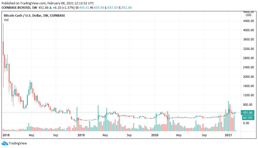 Grafico a candele settimanali di BCH/USD (Coinbase)