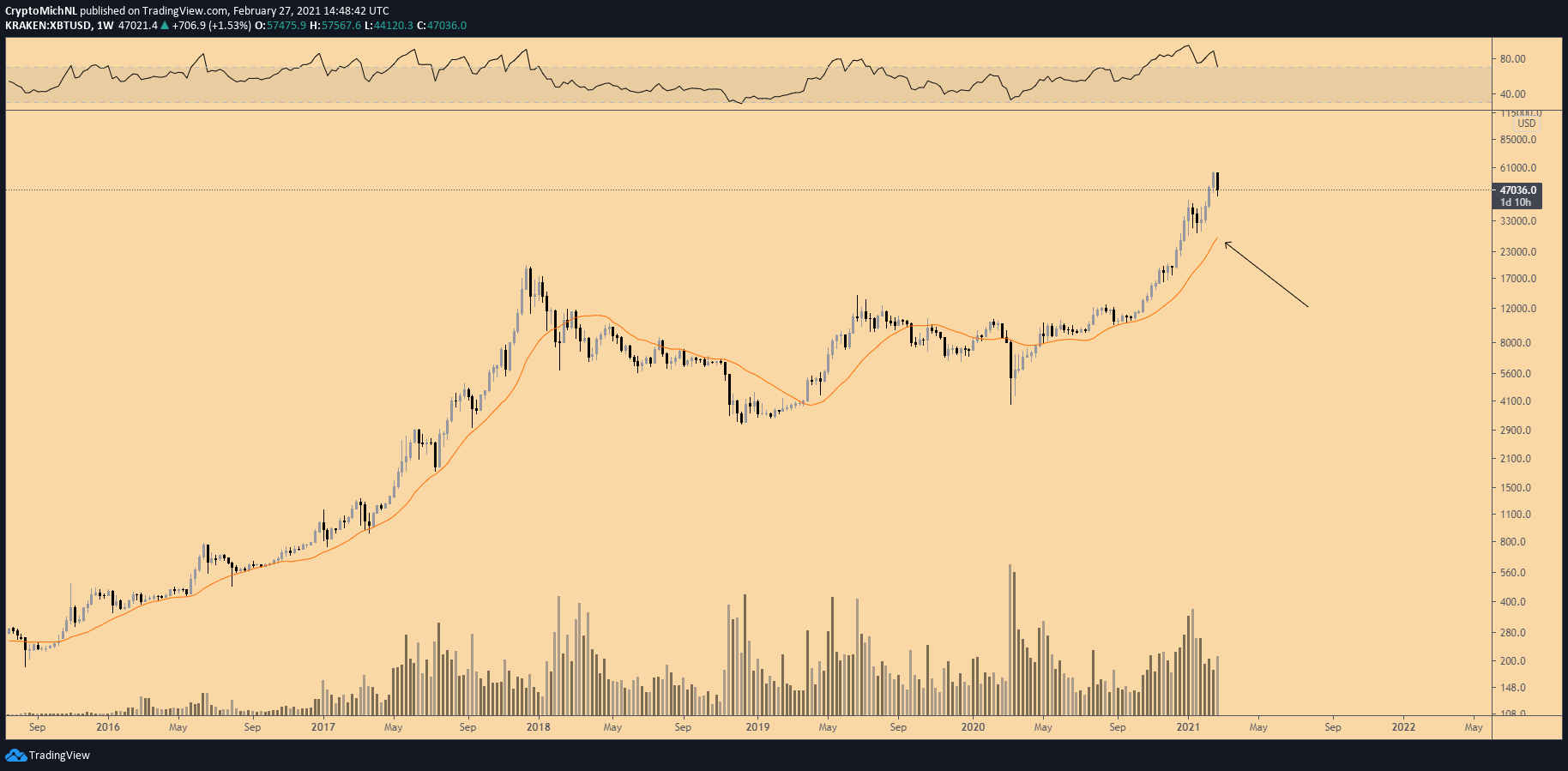 Is Bitcoin at risk of another drop below $40K in a historically corrective March?