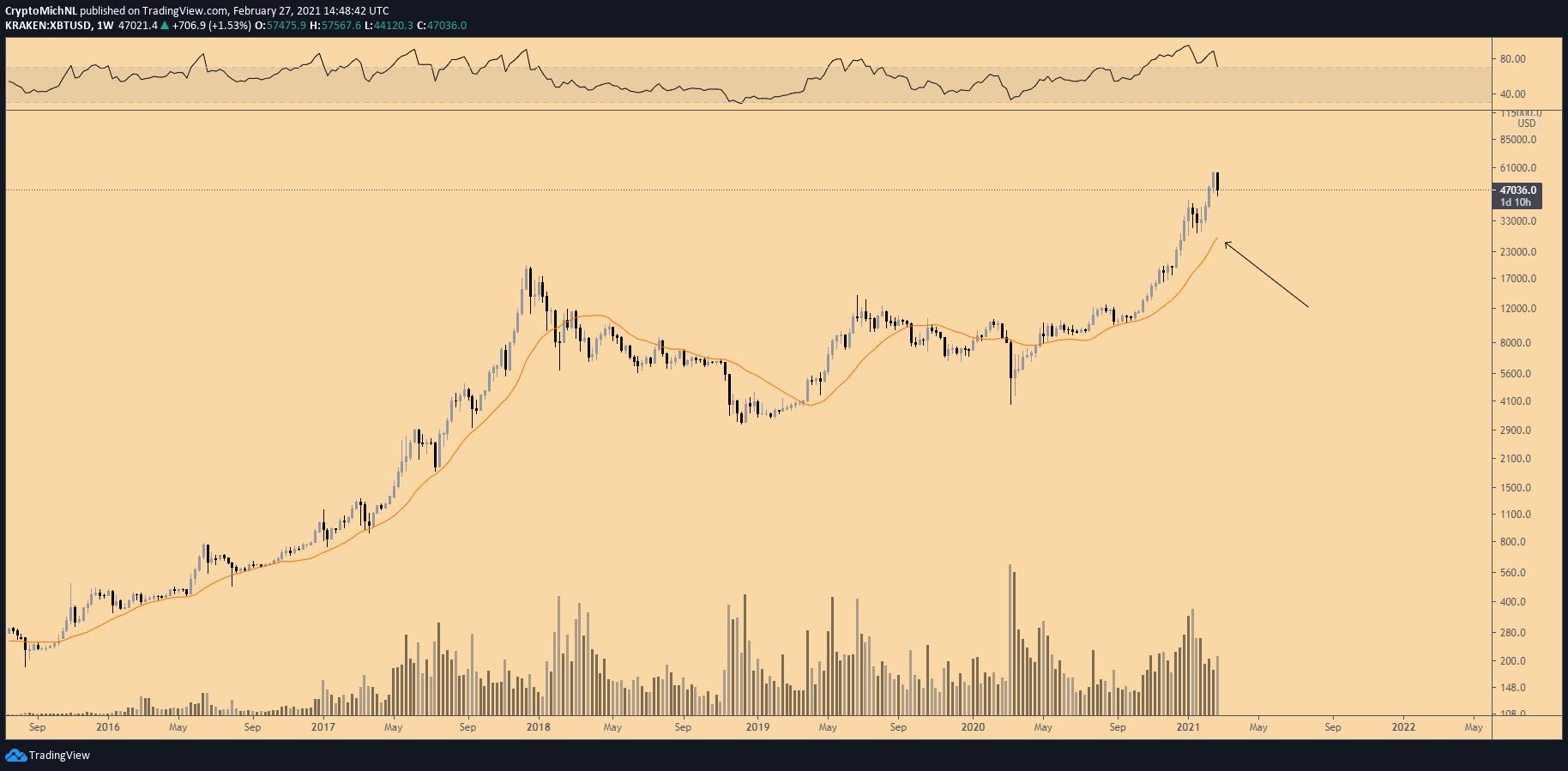 XBT/USD, grafico settimanale