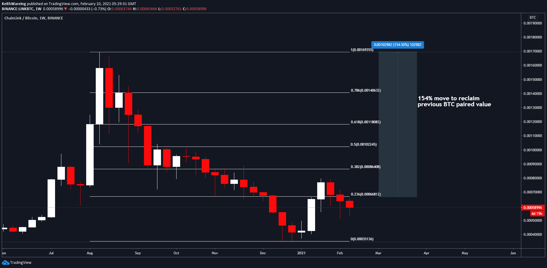 Chainlink hits new highs, but is LINK about to pull another 150% parabolic move?