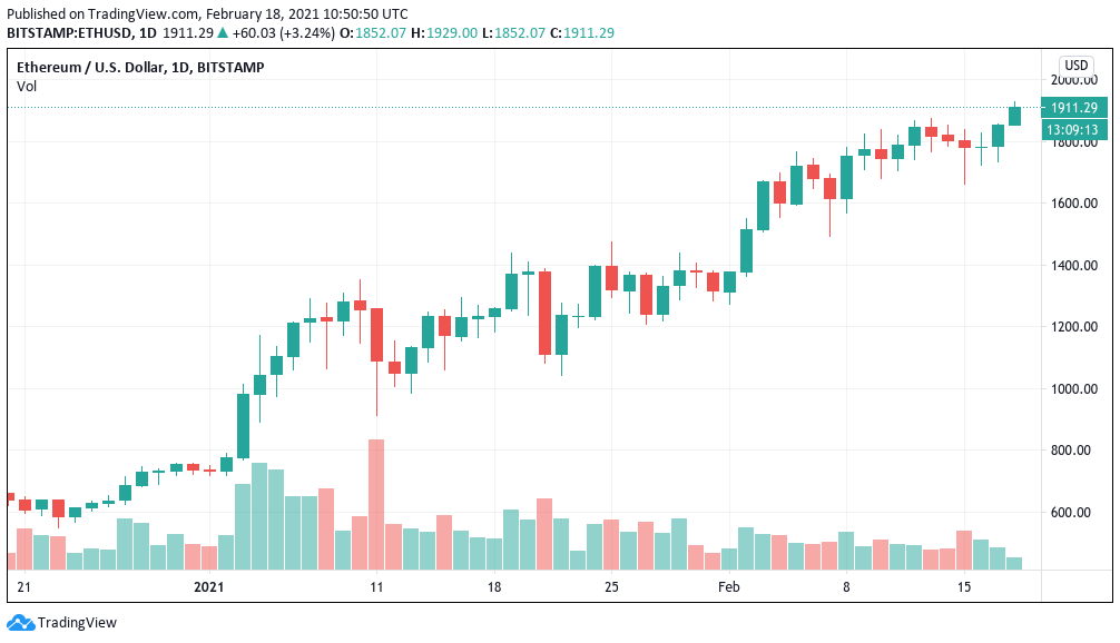 ETH/USD 1-day candle chart (Bitstamp). Source: TradingView