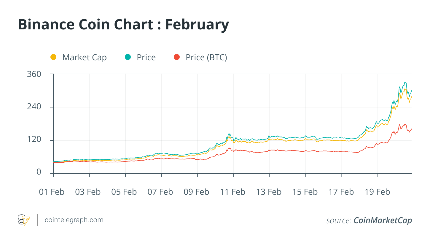 BNB price surges as Binance Smart Chain grows in popularity with DeFi