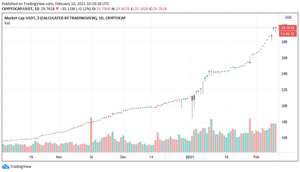 Grafico giornaliero del market cap di Tether