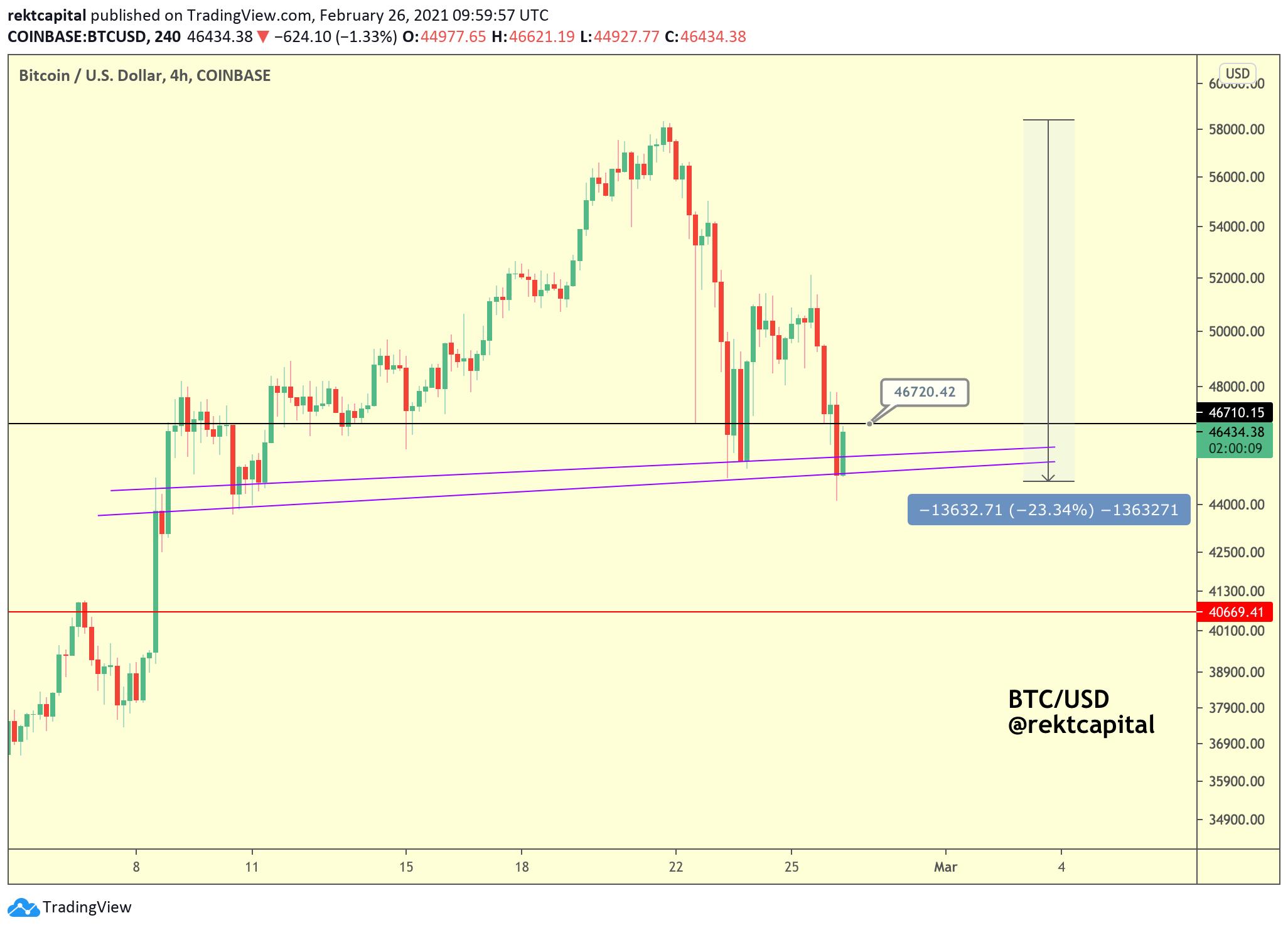 Grafico a 4 ore di BTC/USD