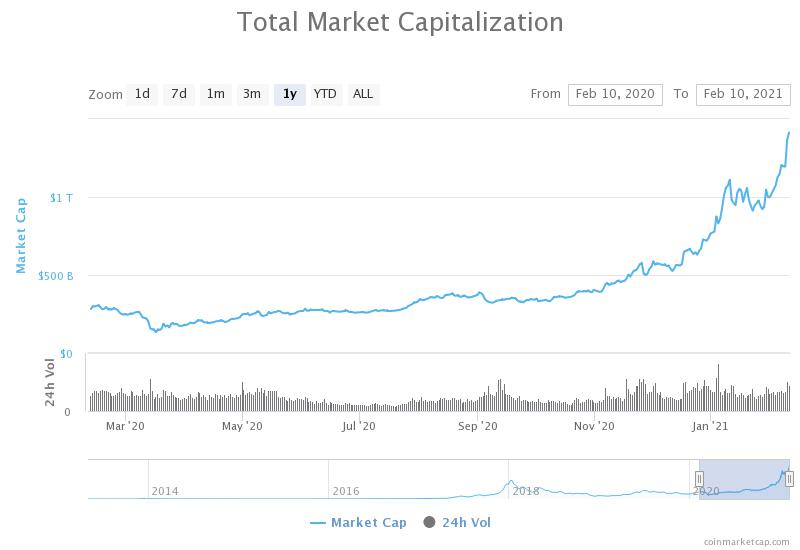 Cryptocurrency market cap hits $1.4T and surpasses Google stock