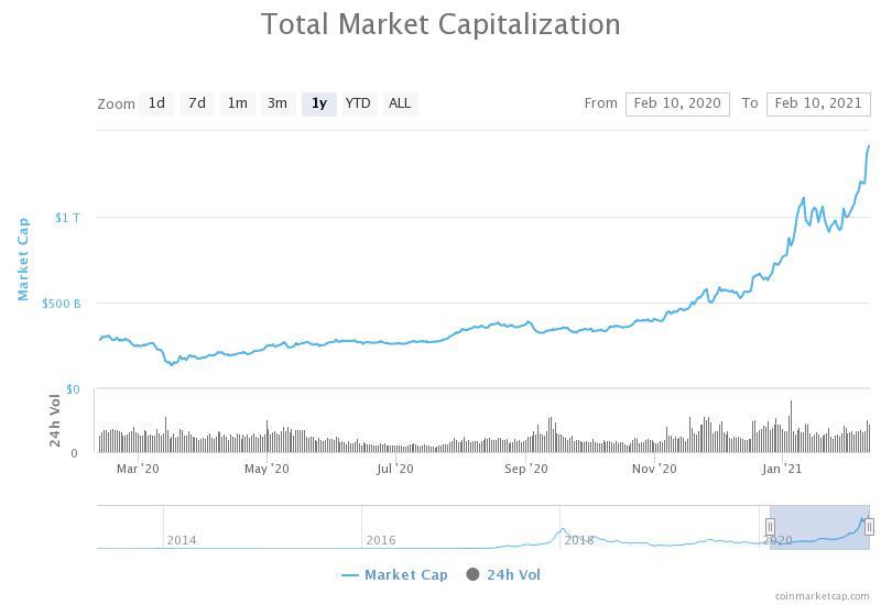 سقف بازار ارزهای رمزنگاری شده 1.4 تریلیون دلار است و از سهام Google پیشی گرفت.