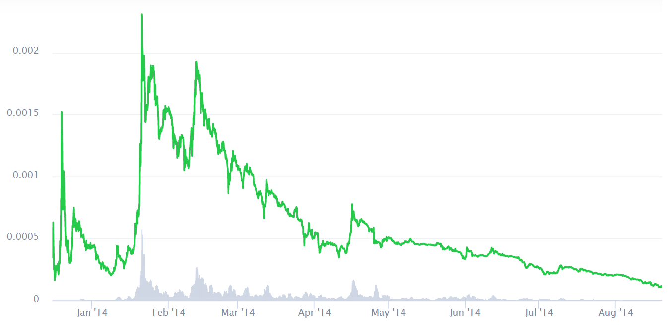 The spectacular rise and fall of Dogecoin's early days. Source: CoinMarketCap