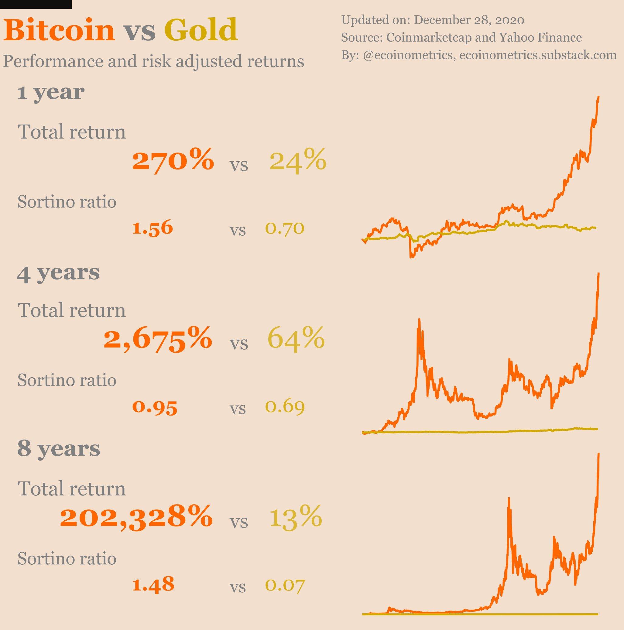 Confronto tra rendimenti proporzionati al rischio di Bitcoin vs. oro