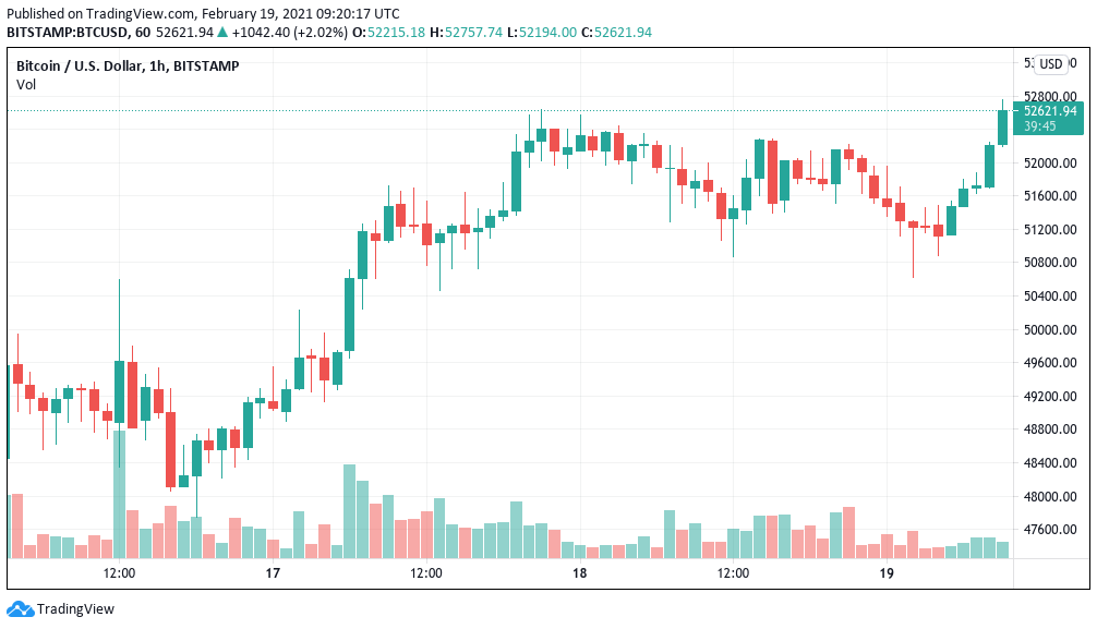 Bitcoin accelerates toward $1T market cap as price hits new all-time high