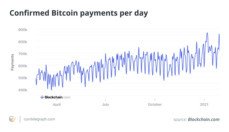 Mastercard and Visa make a case for Bitcoin
