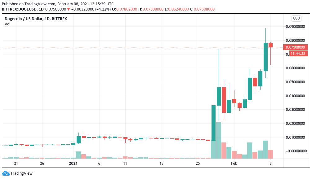 Grafico a candele giornaliere di DOGE/USD (Bittrex)