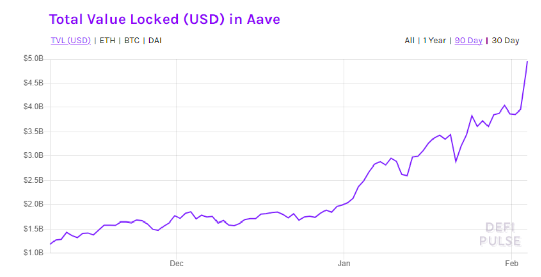 DeFi giant Aave hits a new high at $520, TVL rises to $4.96 billion