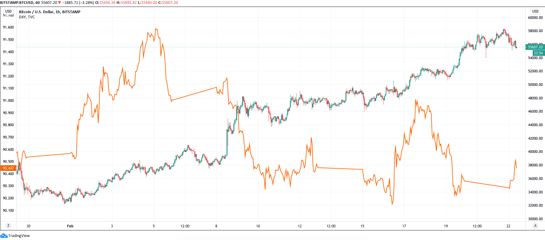 Prezzo di BTC vs. DXY (arancione)