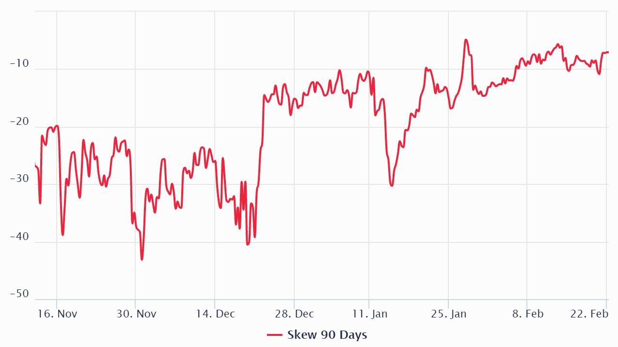 Bitcoin 3-month options 25% delta skew. Source: Laevitas