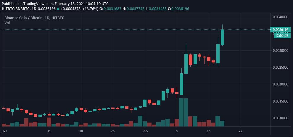 Grafico del prezzo di BNB/BTC