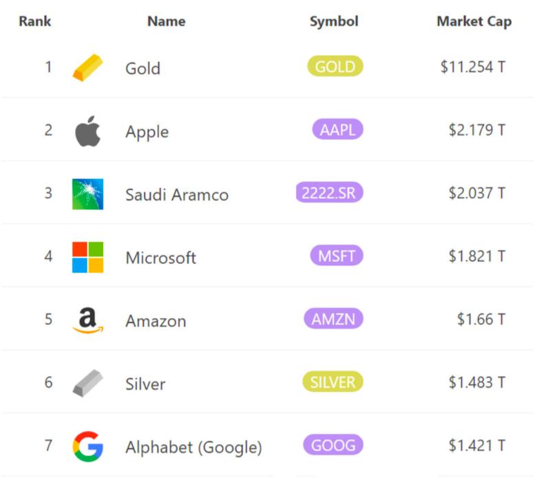 Largest global assets' ranking by market capitalization. Source: 8marketcap.com