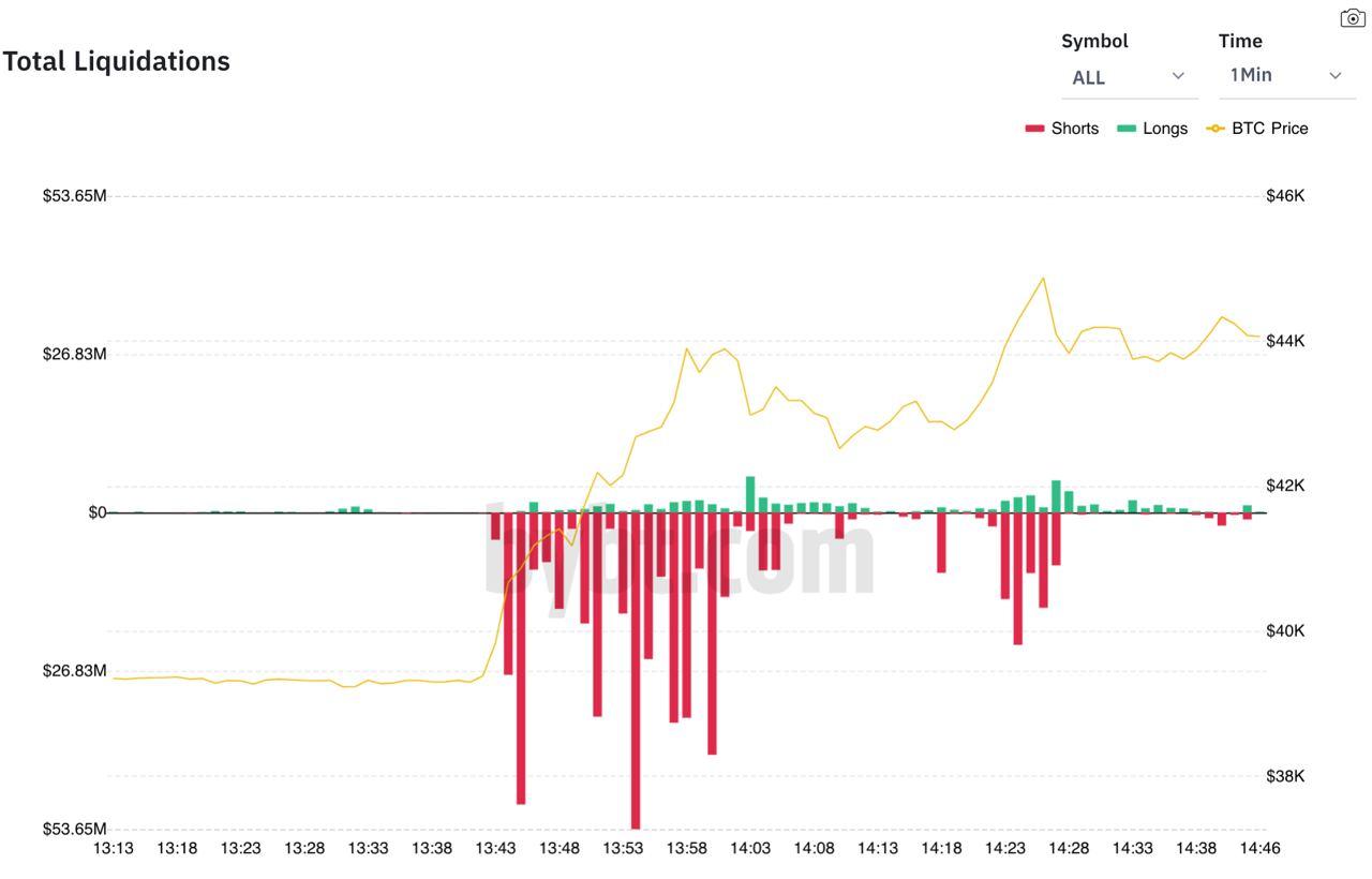 Liquidazioni in Bitcoin
