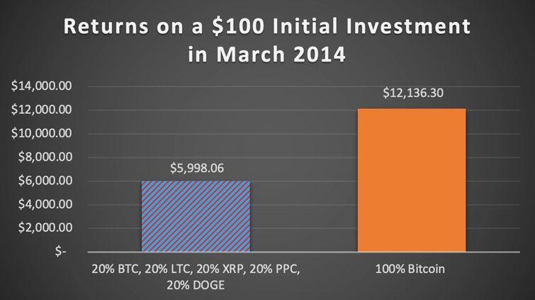 Rendimenti di Bitcoin vs. investimento misto