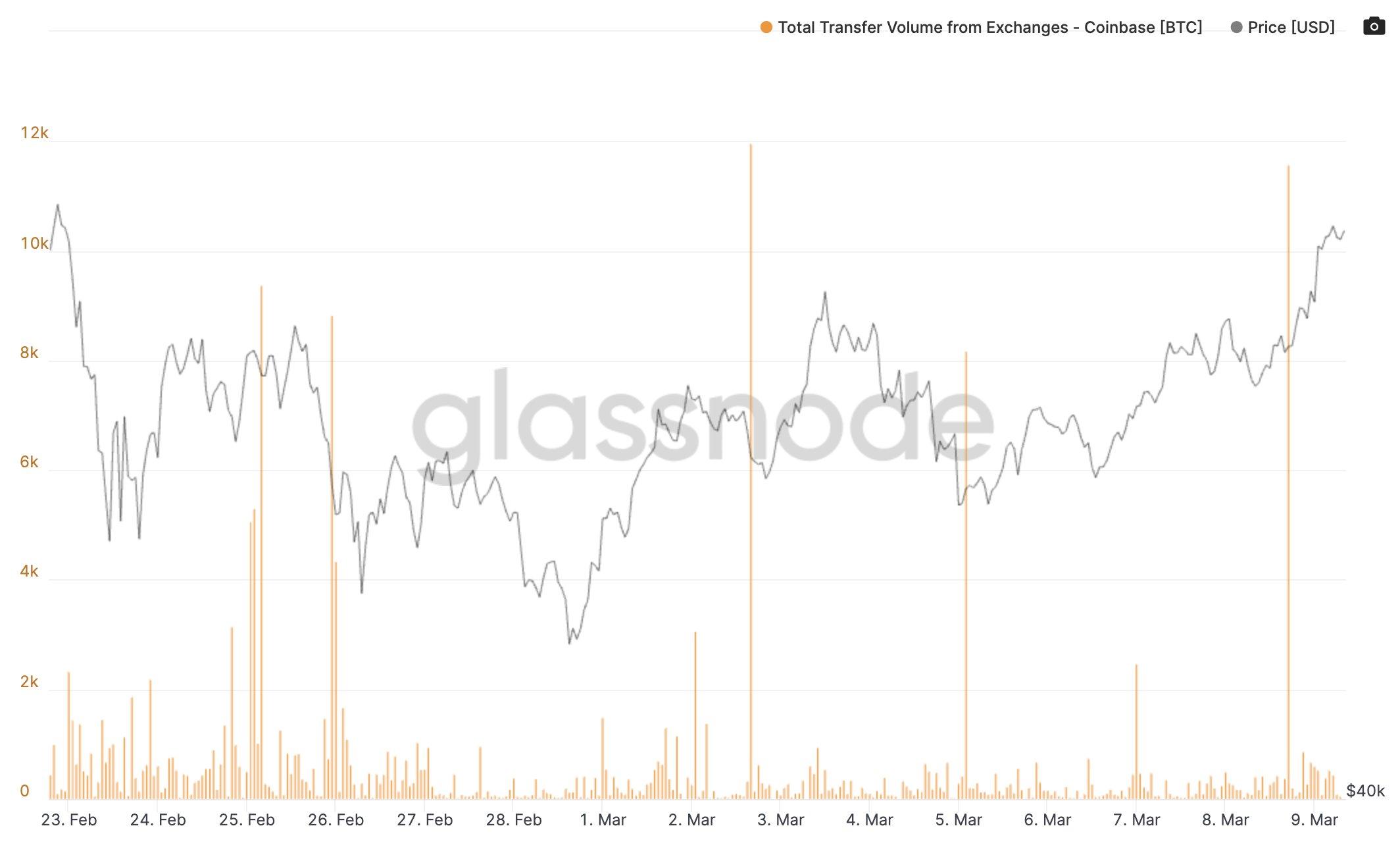 Grafico di BTC/USD vs. deflussi da Coinbase
