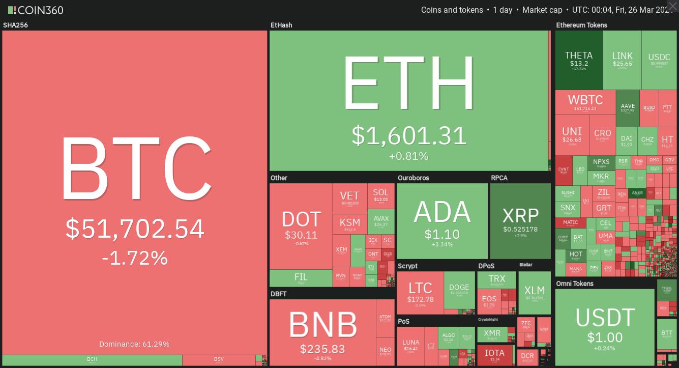 Panoramica giornaliera del mercato crypto