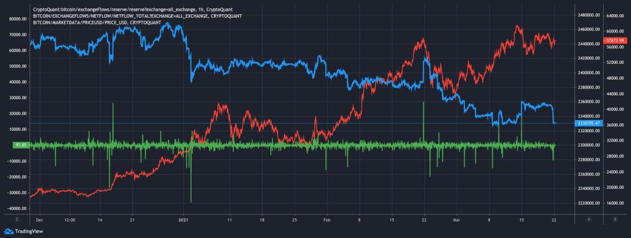 Flussi netti di Bitcoin sugli exchange (verde), riserve (blu) vs. BTC/USD (rosso)