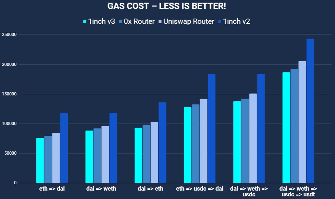 Confronto tra costi in gas per una serie di operazioni, fornito dal team di 1inch