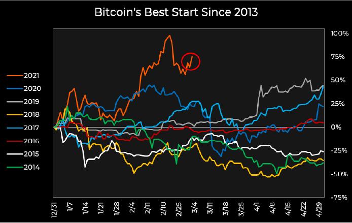仮想通貨ビットコイン、5万ドル突破に苦戦  「3月は弱気」は今年も当てはまるか