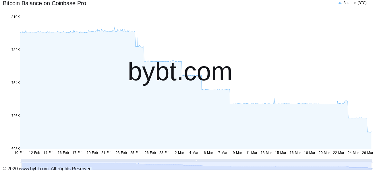 Grafico delle riserve di BTC su Coinbase