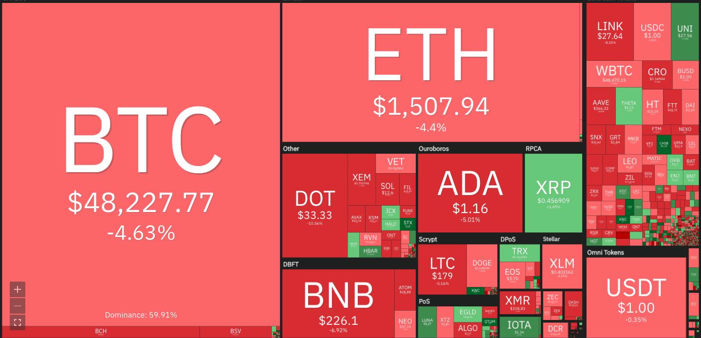 Big Tech sell-off and rising Treasury yield pin Bitcoin price below $50K