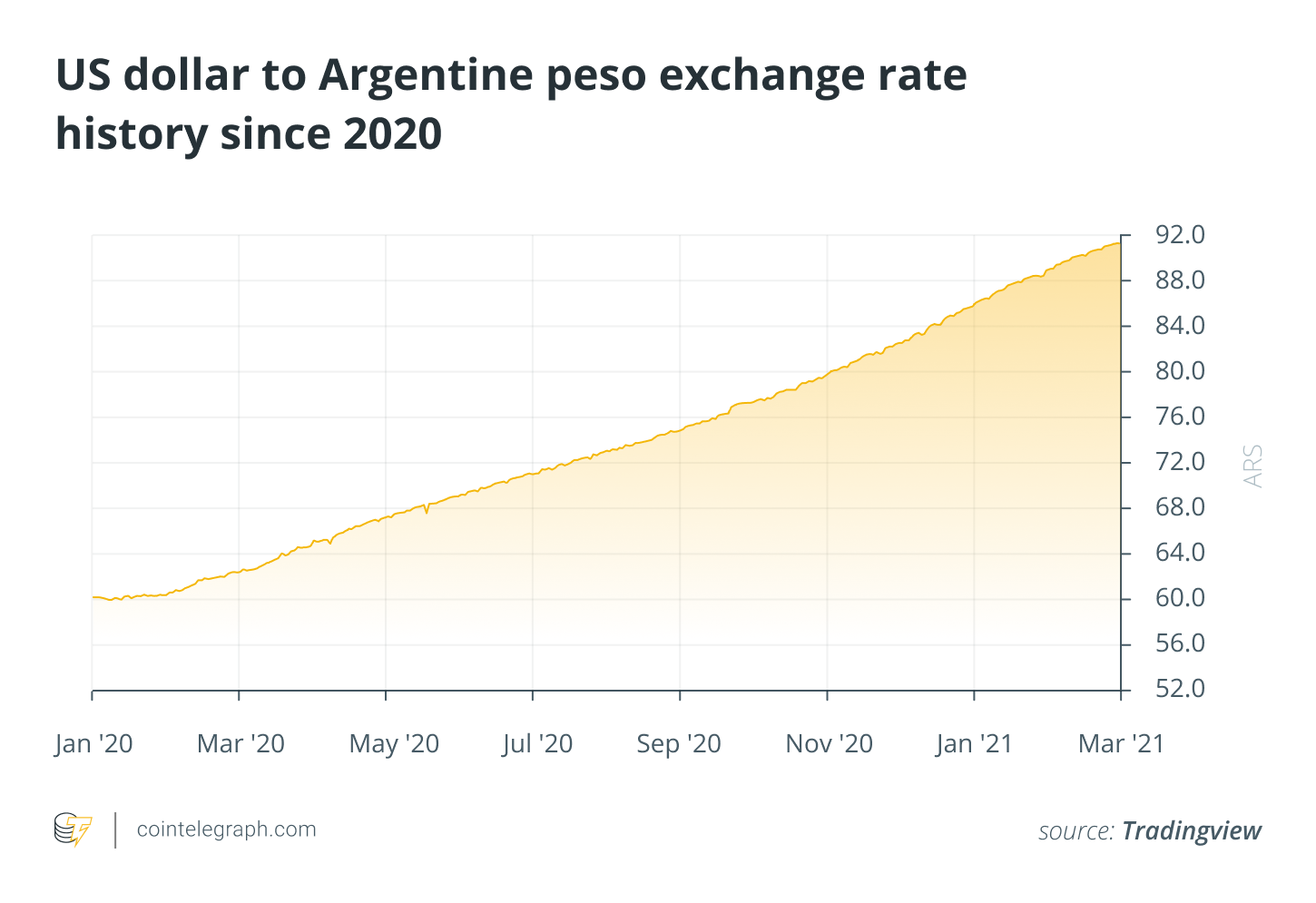 How Argentina's economy struggled while its crypto ecosystem flourished