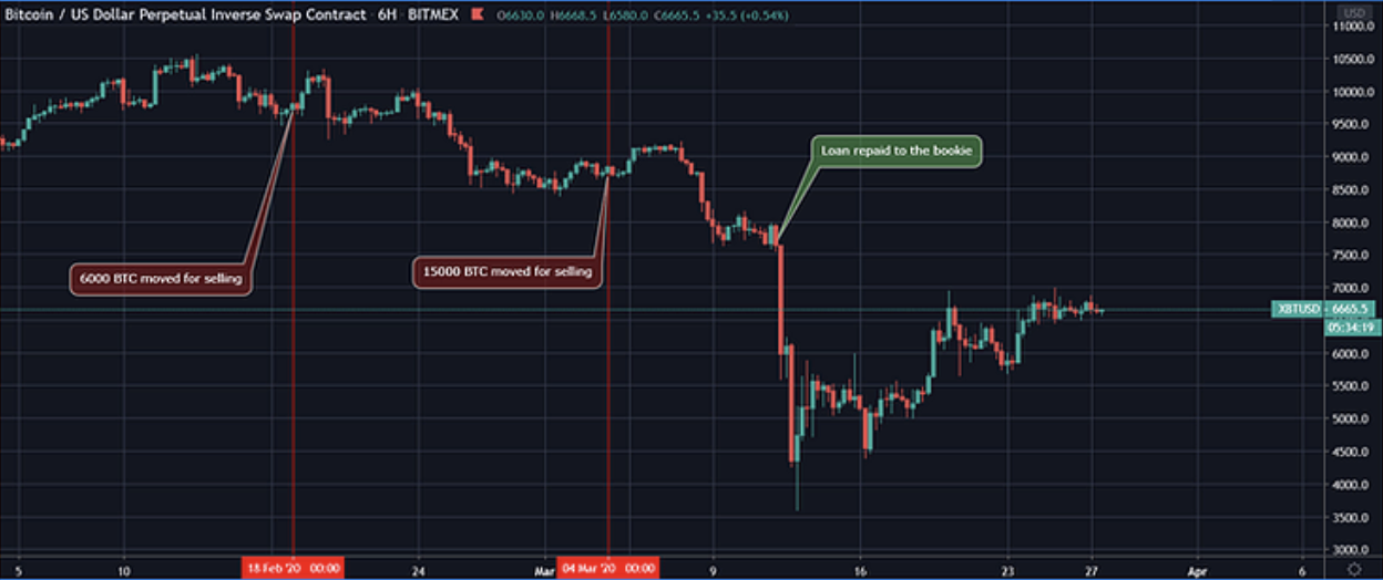 Analysts still 'bullish on April' despite Bitcoin price drop to $54K