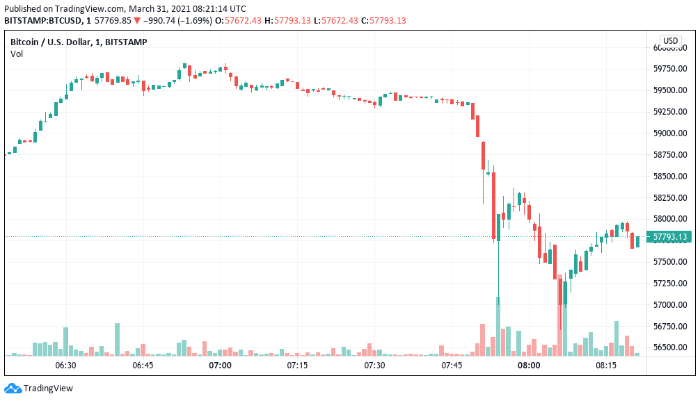 Bitcoin flash crashes by $2K in 5 minutes, liquidating $600M in longs