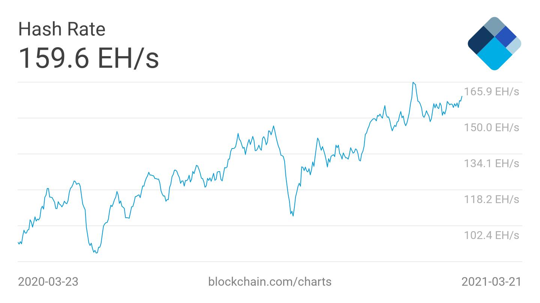 Grafico della media a 7 giorni dell'hash rate di Bitcoin