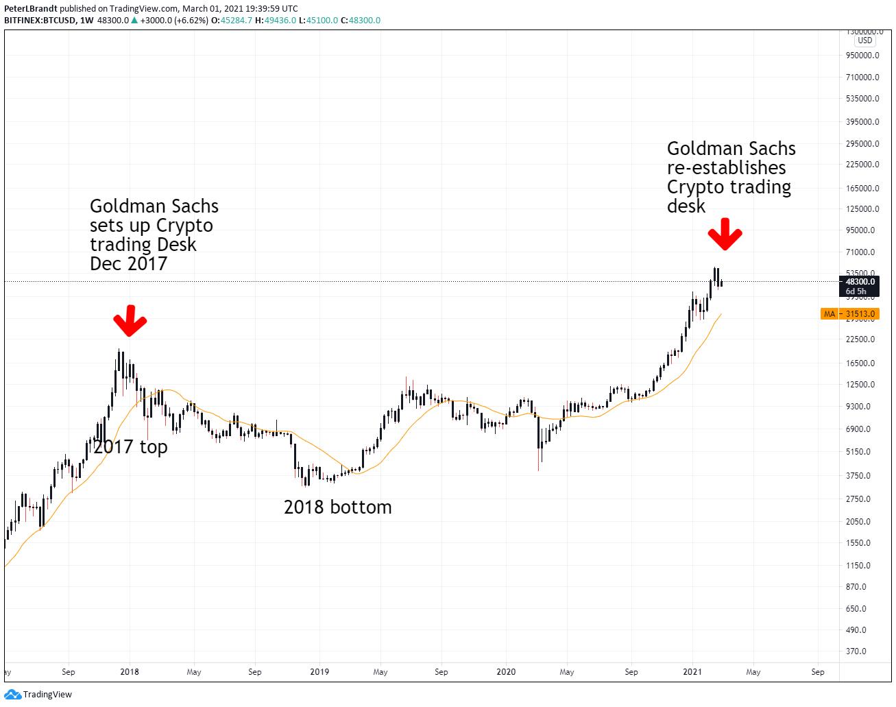 Biểu đồ BTC / USD 1 tuần.