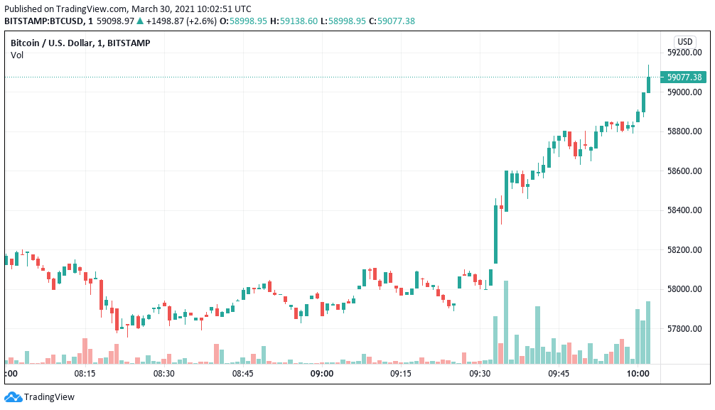 Grafico a 1 minuto di BTC/USD (Bitstamp)