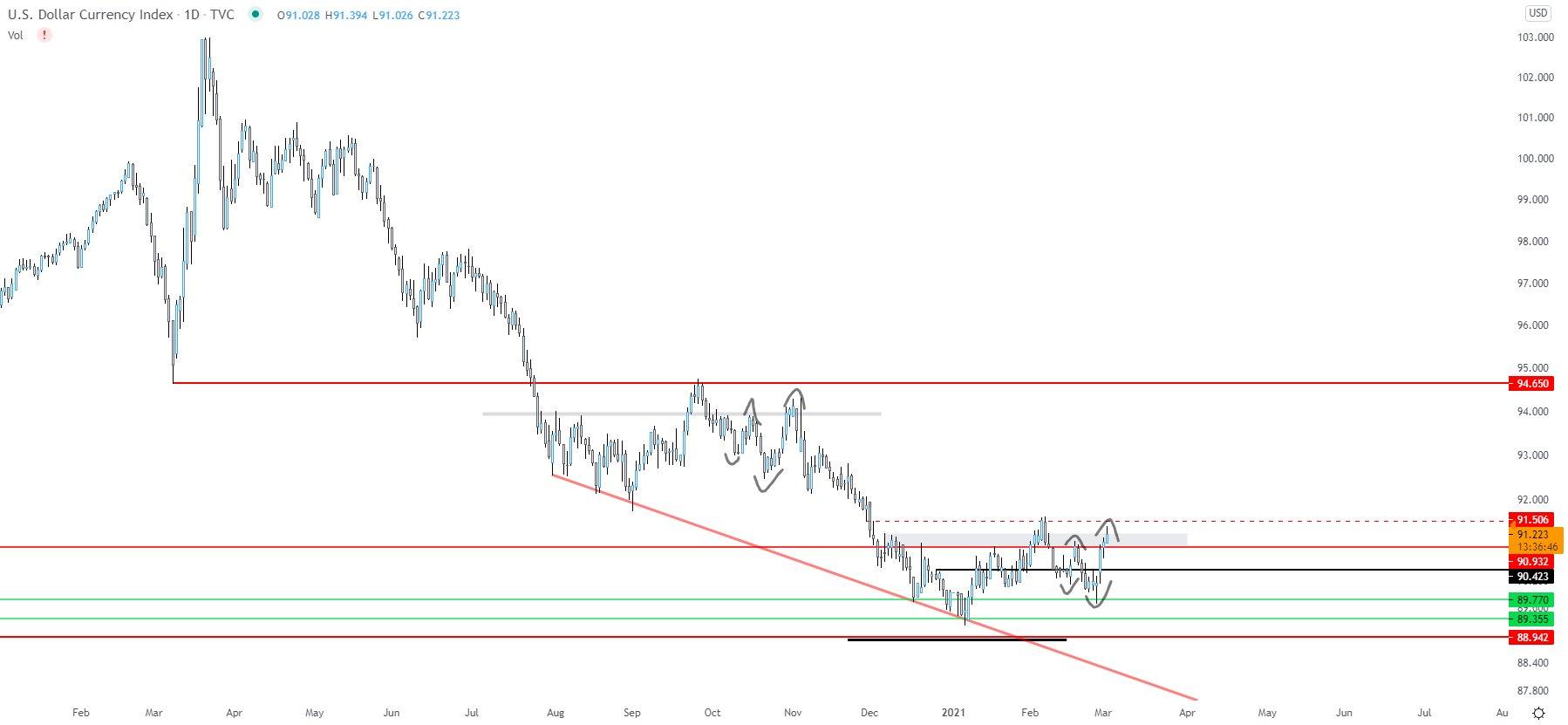 The U.S. dollar index. Source: Tradingview.com, Bitcoin Jack