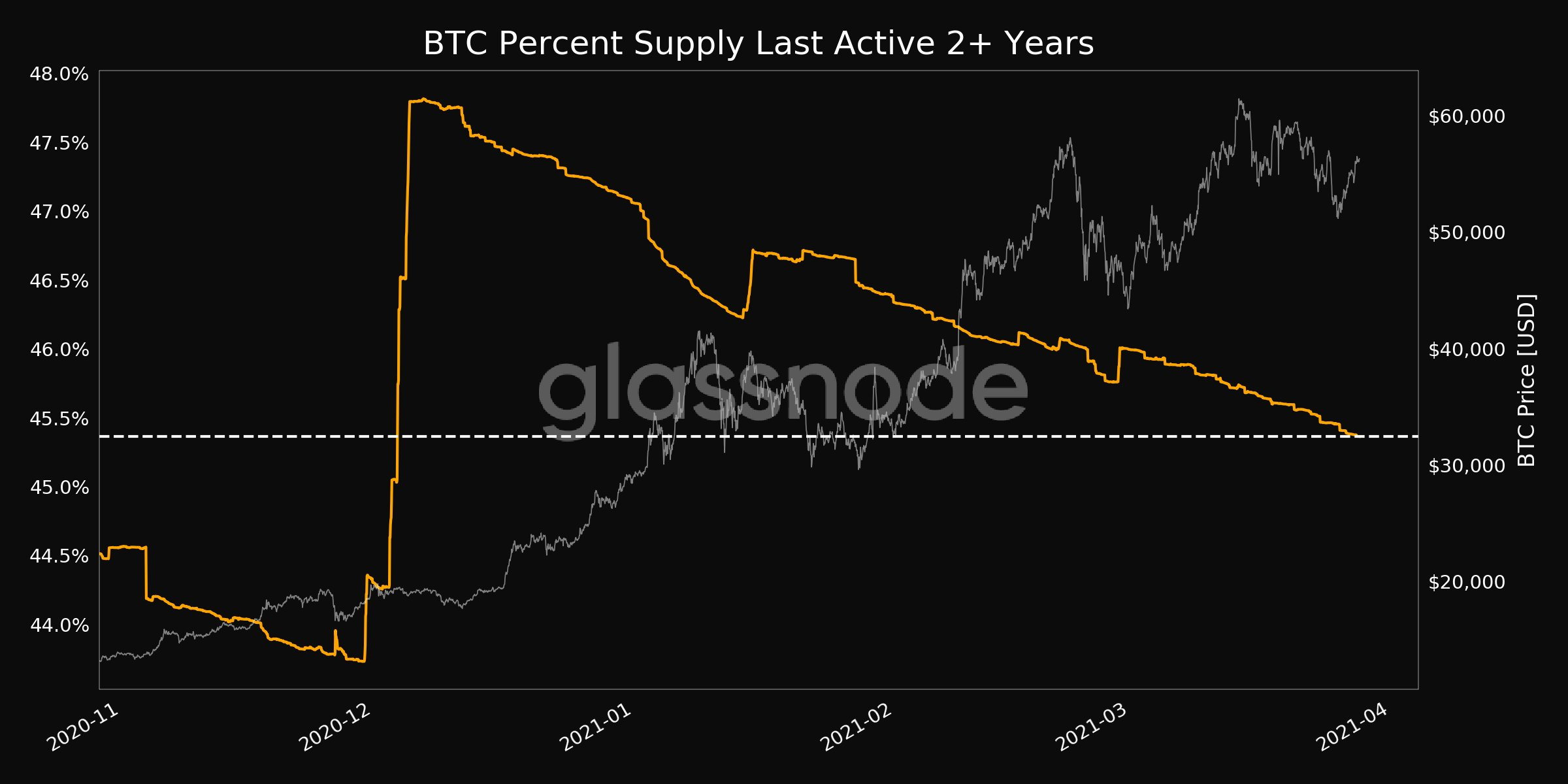 Inactive BTC supply hits 3-month low
