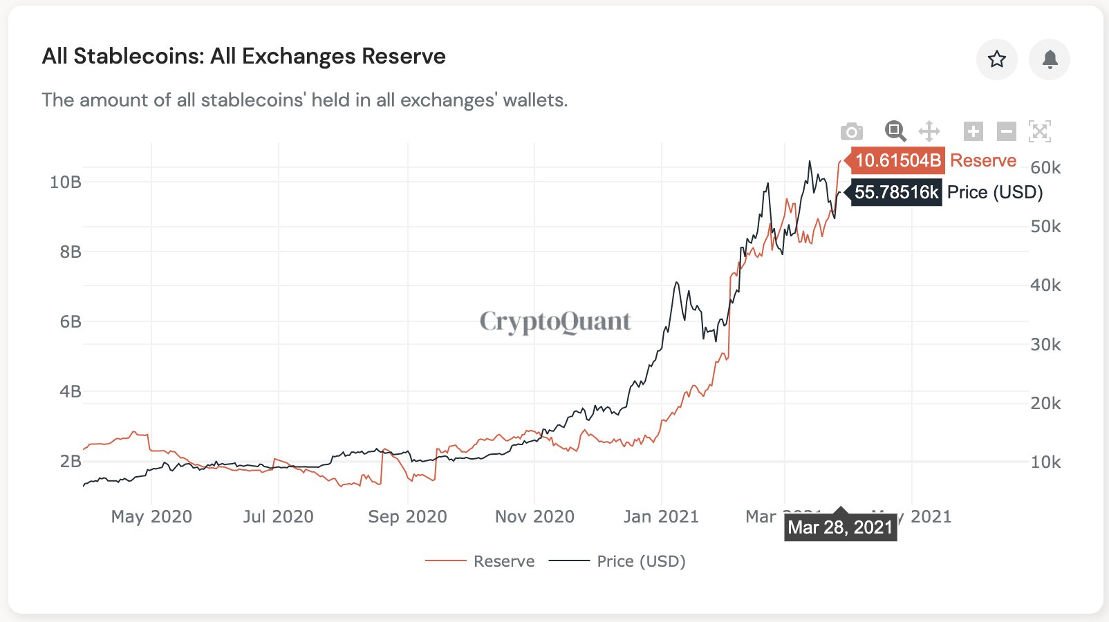 Stablecoin reserves on crypto exchanges hit new historic high of $10B