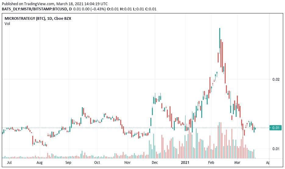 Grafico giornaliero di MSTR/BTC